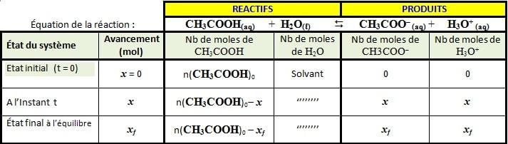 réaction de dissolution de l'acide éthanoïque