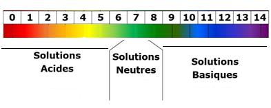 coloration pH