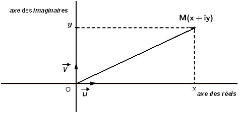 Représentation géométrique d'un nombre complexe