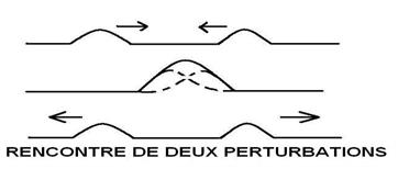 perturbation mecanique