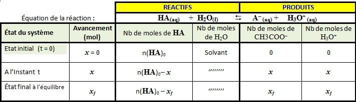 Tableau avancement : Réaction Acide HA et l'eau