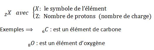symbole de l'élément