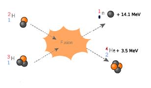 La fusion nucléaire (ou thermonucléaire)