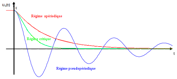 pseudo-périodique et apériodique