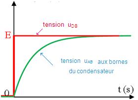 tension uab