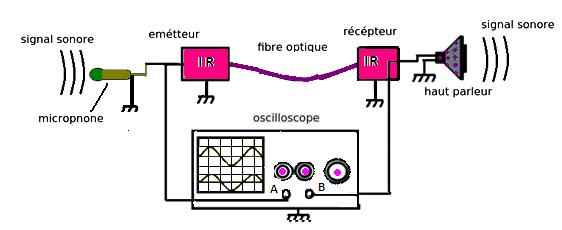 Transport d'un signal sonore au moyen d'une fibre optique