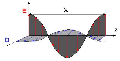 Les caractéristiques des ondes électromagnétiques