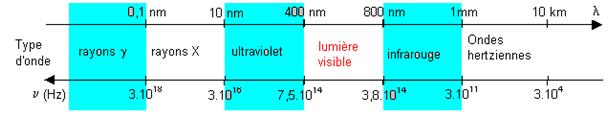 fréquence et longueur d'onde