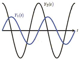 oscillogrammes