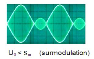 surmodulation